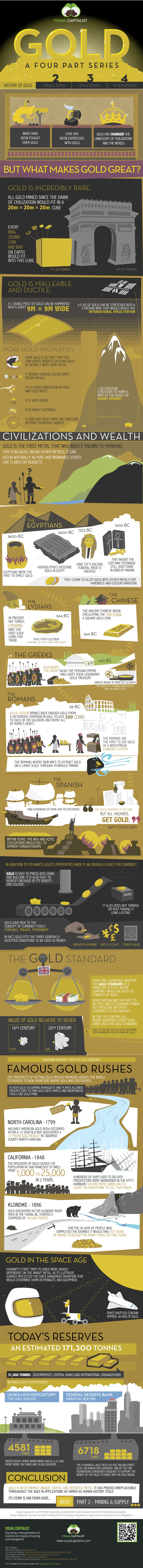 The History of Gold as a Precious Metal